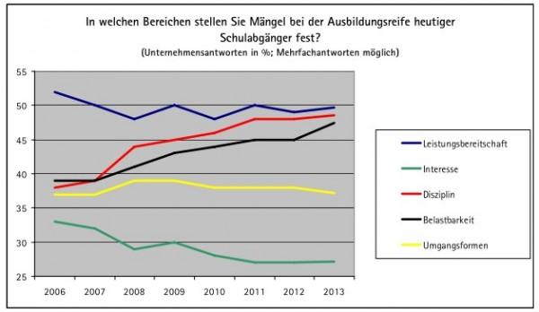 Quelle: Ausbildung 2013. Ergebnisse einer DIHK-Online-Unternehmensbefragung (www.dihk.de)