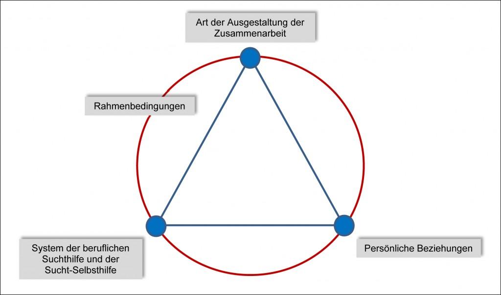 Abb. 1:Zentrale Faktoren, welche die Zusammenarbeit zwischen beruflicher Suchthilfe und Sucht-Selbsthilfe beeinflussen