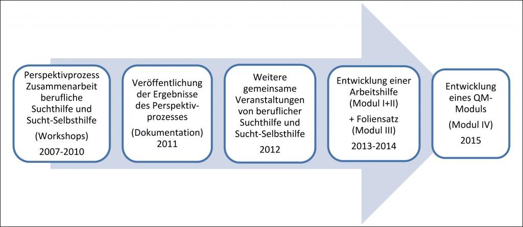 Abb. 2: Maßnahmen zur Förderung der Zusammenarbeit zwischen beruflicher Suchthilfe und Sucht-Selbsthilfe in der Caritas