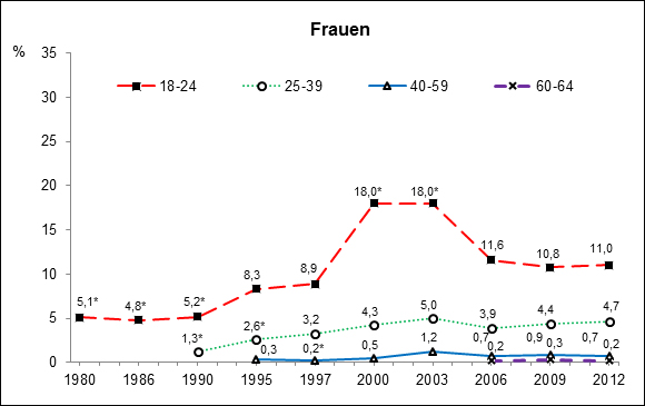 Für die Darstellung der zeitlichen Trends wurde eine in allen Jahren identische Gewichtungsvariable verwendet, sodass ein direkter Vergleich der Zahlen möglich ist (Kraus et al. 2013). Abbildung 2: Frauen: Trends der 12-Monats-Prävalenz des Cannabiskonsums, * p < .05