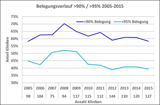 Abbildung 1: Belegung > 90% und > 95 % im Jahresverlauf 2005 bis 2015