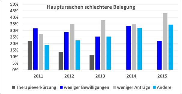 Abbildung 2: Ursachen für eine schlechtere Belegung im Mehrjahresvergleich für die Gesamtstichprobe
