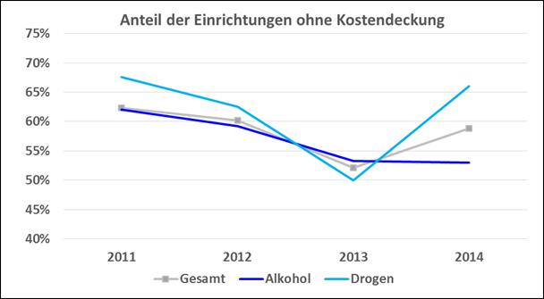 Abbildung 4: Finanzierungssituation im Jahresvergleich