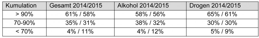 Tabelle 1: Belegung 2015 in Alkohol- und Drogeneinrichtungen und in der Gesamtstichprobe