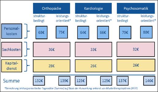 Abbildung 2: Übersicht Kostenstrukturen. Quelle: aktiva 2012, Was kostet die Rehabilitationsleistung?, S. 29.