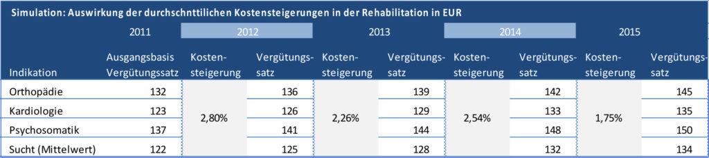 Tabelle 2: Simulation von Vergütungssatzveränderungen auf Basis der durchschnittlichen Kosten-steigerungen 2012 bis 2015. Quelle: aktiva 2015, Gutachten zur aktuellen und perspektivischen Situ-ation, S. 19.