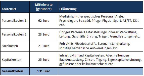 Tabelle 3: Kostenstrukturen in der Suchtreha – Umfrage im buss 2014