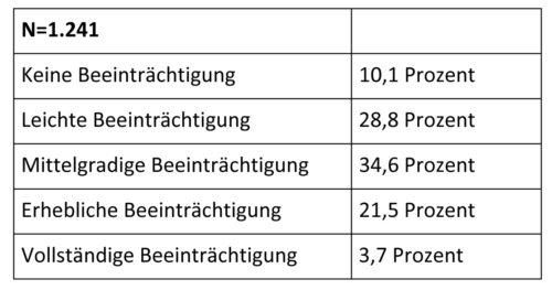 Beste Prozent Wort Probleme Einer Tabelle Pdf Ideen - Arbeitsblatt ...